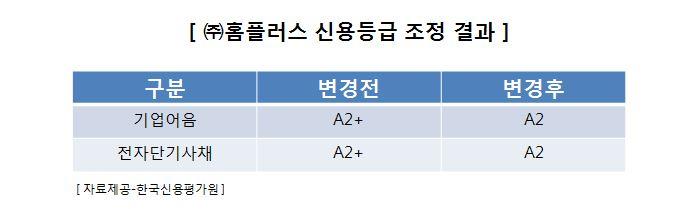 한국신용평가원 홈플러스 자료.JPG