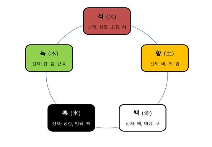 음양오행.jpg