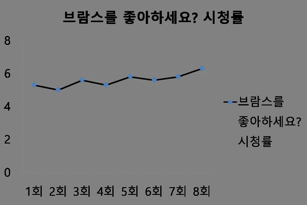 시청률 그래프.png