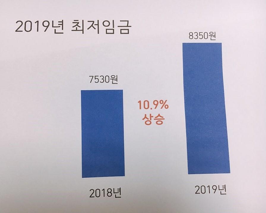 2019년 최저임금.jpg