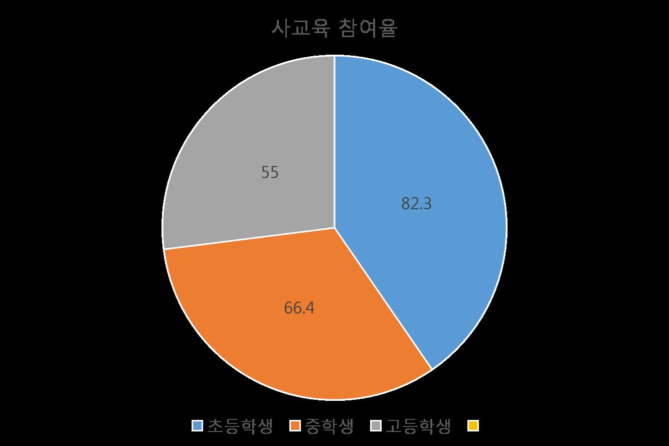 사교육 참여율.png