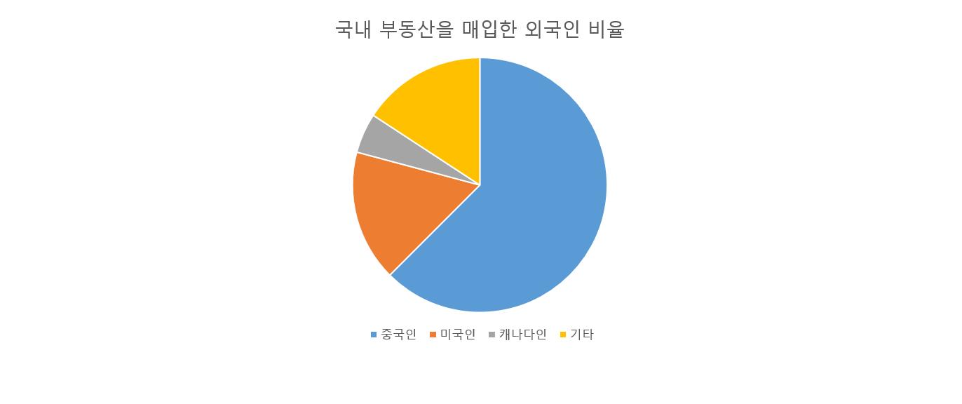 부동산 기사 그래프.png