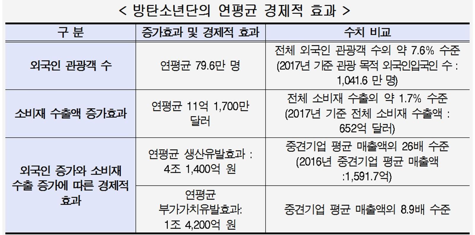 방탄소년단의 경제적 효과.jpg
