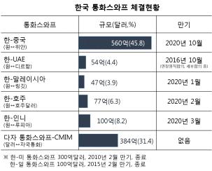 크기변환25_한국 통화스와프 체결현황.png
