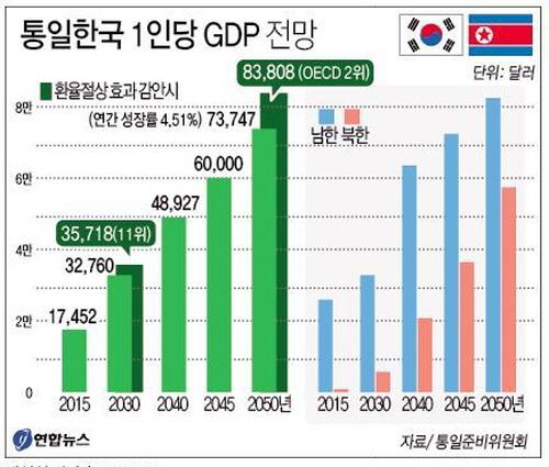 통일한국 1인당 GDP.jpg