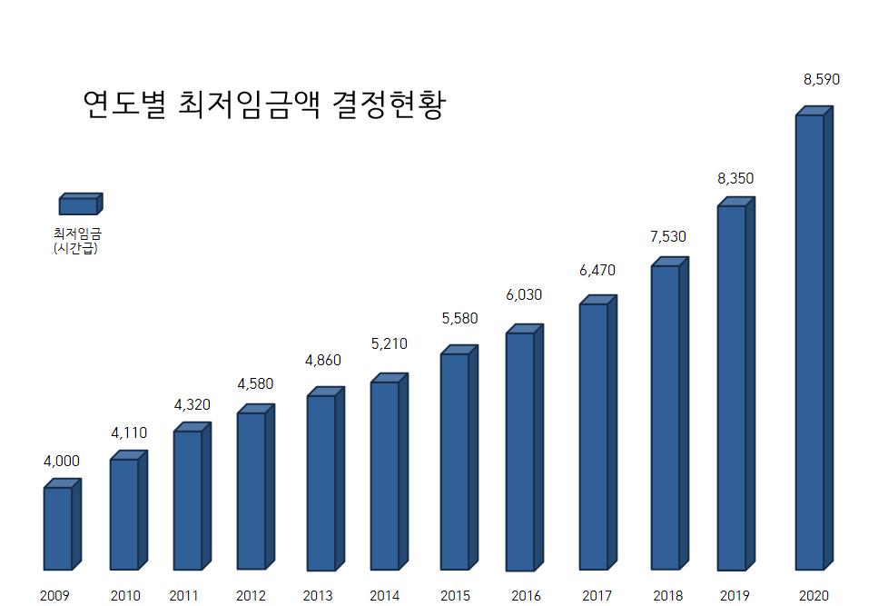 최저임금 시간표.png